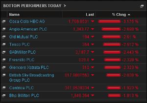 Biggest fallers on the FTSE 100, close, November 26th 2013