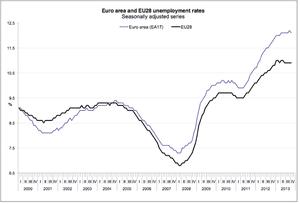Eurozone unemployment graph to October 2013