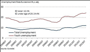 EU and eurozone youth unemployment