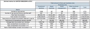 UK top bankers remuneration, 2012