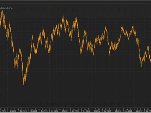 Sterling vs dollar for last five years