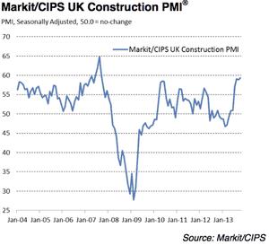 UK construction PMI, October 2013