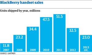 BlackBerry sales