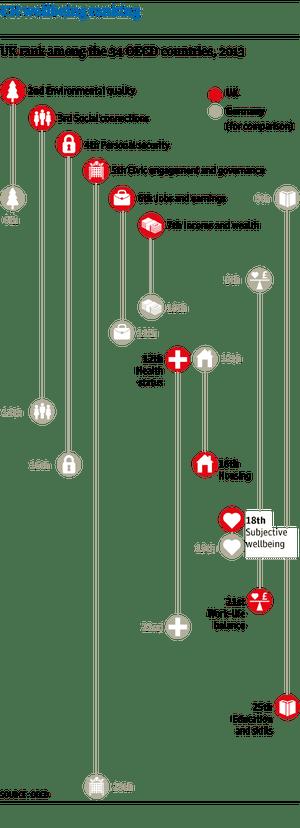 UK wellbeing ranking