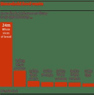 Food Buying Statistics Uk