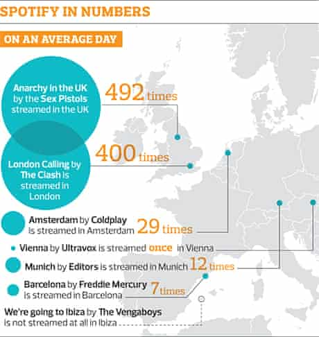 Spotify in numbers