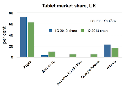 YouGov: UK tablet ownership share, 1Q12 to 1Q 13.