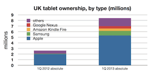 How the UK tablet installed base actually changed, according to YouGov's numbers.