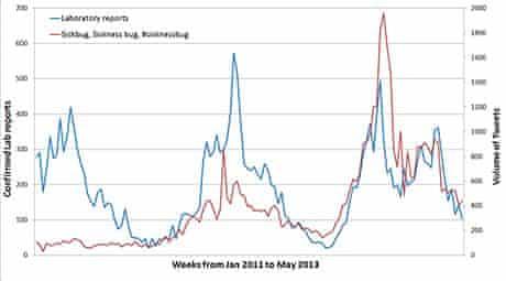 Norovirus chart