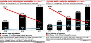 eMarketer's estimates for YouTube's revenue growth.