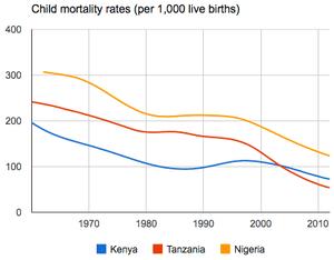 child mortality kenya