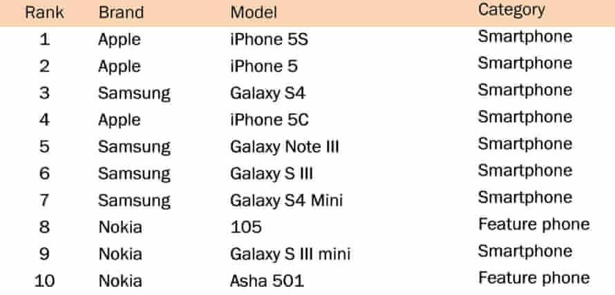 Counterpoint data shows the iPhone models selling strongly in October