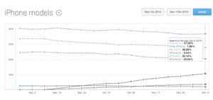 iPhone 5S is now 10% of all iPhone use, says Mixpanel