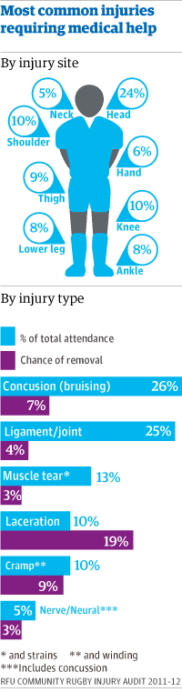 Graphic, rugby injuries: medical attendance