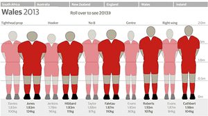 Rugby Positions Body Types