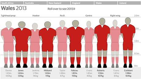 Graphic: rugby players size changes