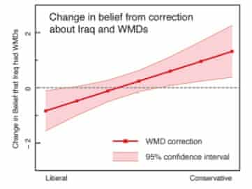 Change in belief across the political spectrum when presented with evidence there were no WMDs in Iraq