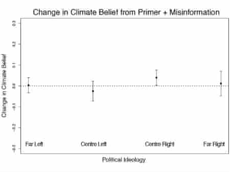 Change in myth belief across the political spectrum when primed and then presented with a myth