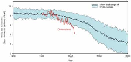 Observed vs. IPCC modeled annual minimum Arctic sea ice extent