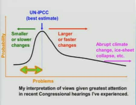 The range of possible climate outcomes, with policymakers focusing on the best case and ignoring the worst case