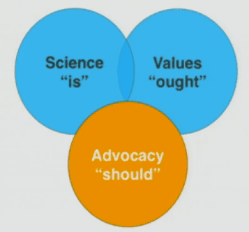 The intersection of science, values, and advocacy.