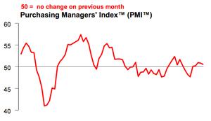 China's PMI, December 2013