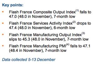 French flash PMI december