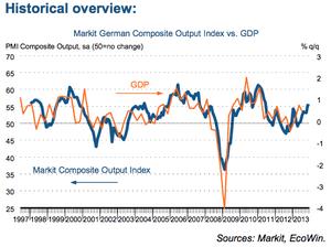 German PMI vs GDP