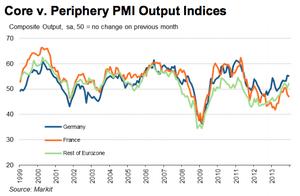 Eurozone PMI, flash, December 2013