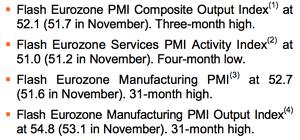 Eurozone PMI chart, December 2013