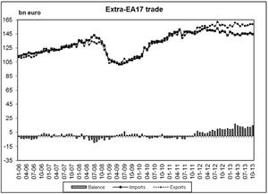 Eurozone trade, to October 2013