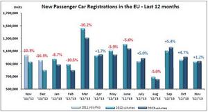 European car sales, to November 2013