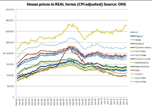 UK house prices, inflation adjusted