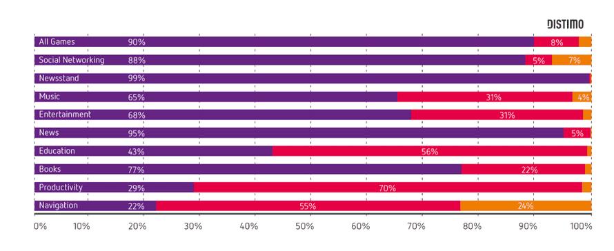 Distimo's chart of app categories' revenue breakdown on iOS.