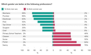 Which better at following professions?
