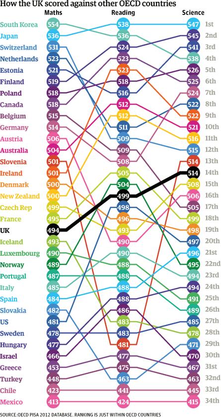 OECD_LITERACY_CHART_0212.png