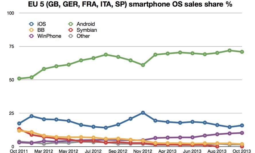 Kantar data: EU5 smartphone sales data