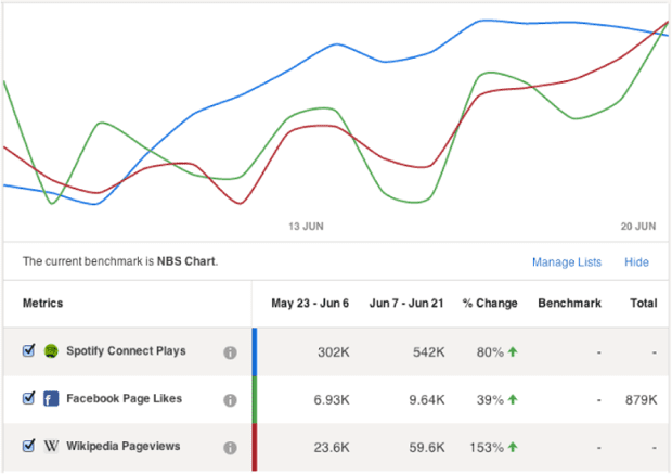 Spotify analytics will be available to artists through Next Big Sound.