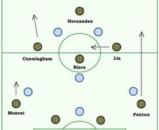 A-League tactics