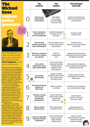 The Michael Gove random policy generator | Life and style
