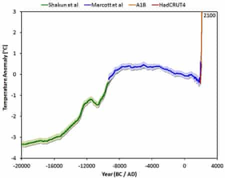 The temperature reconstruction of Shakun et al. (green – shifted manually by 0.25 degrees), of Marcott et al. (blue), combined with the instrumental period data from HadCRUT4 (red) and the model average of IPCC projections for the A1B scenario up to 2100 (orange). Created by Jos Hagelaars.