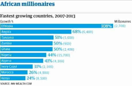 African millionaires