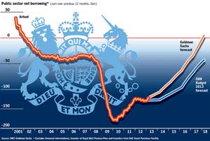 UK budget deficit forecasts, December 5th 2013