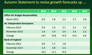 Growth forecasts