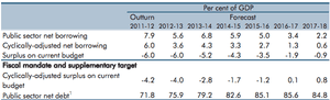 OBR fiscal mandate targets, from March 2013