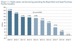 Public sector net borrowing, December 2013
