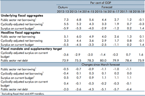 OBR fiscal forecasts