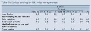 Swiss tax deal, Autumn statement 2013