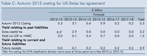Uk- Swiss tax deal, Autumn statement 2012