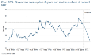 UK government's consumption of goods and services, as % GDP